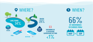 Infographic on drowning statistics including 34% of dorwnings in lake/rivers.